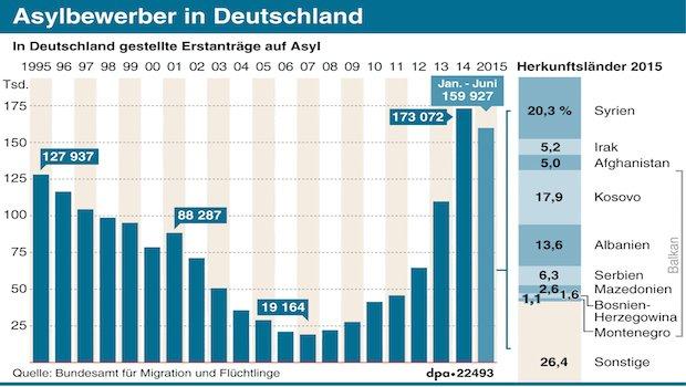 grafik_asylbewerber_in_deutschland_dpa-data