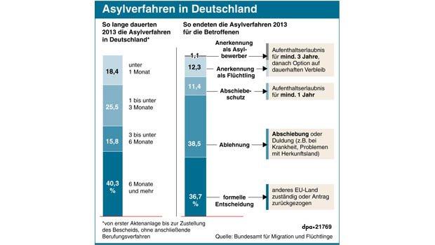 grafik_asylverfahren_in_deutschland_dpa-data